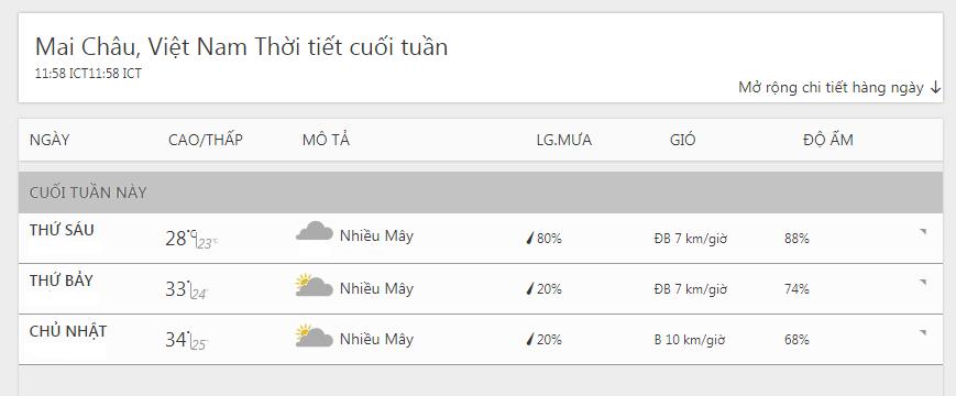 dự báo thời tiết mai châu 3 ngày tới